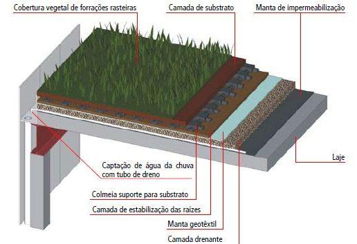 como-funciona-telhado-verde